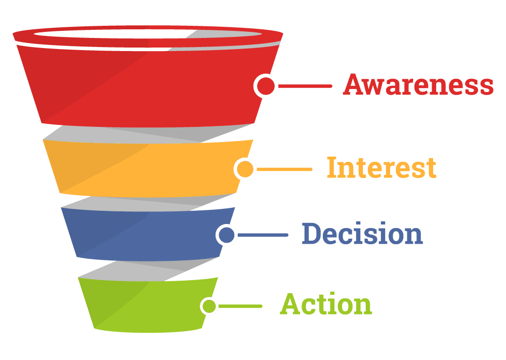 Why Are Sales Funnels Important